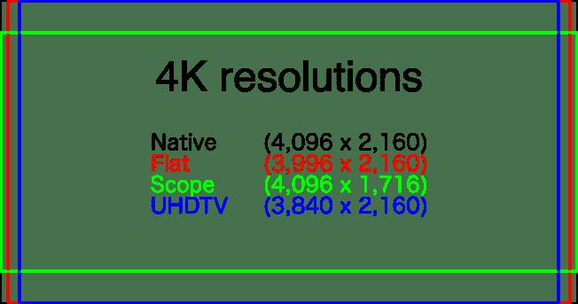 4K Auflösungen