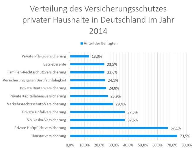 Umfrage Versicherungsschutz private Haushalte