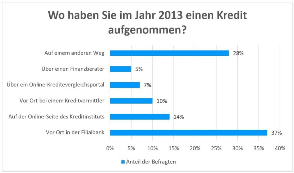 Kreditumfrage 2013