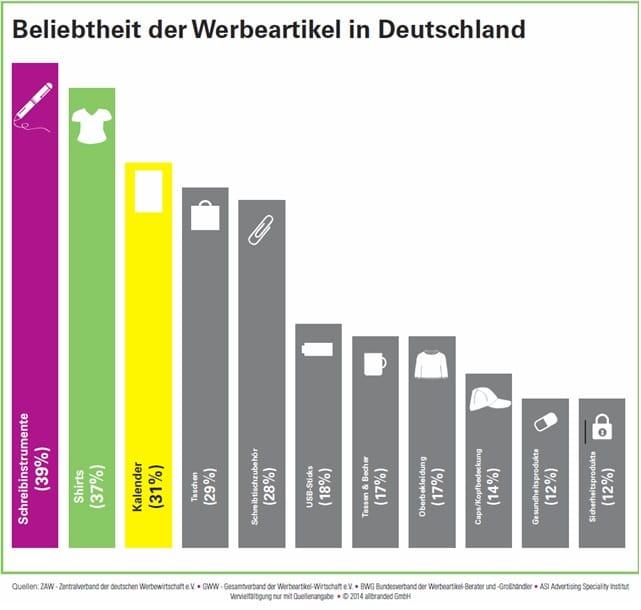 Quelle ZAW - Zentralverband der deutschen Werbewirtschaft e.V.