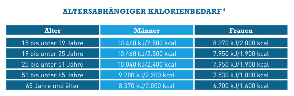 20_Kalorienbedarf