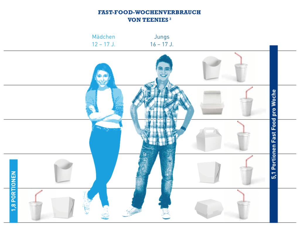 6_Fast_Food_Wochenverbrauch