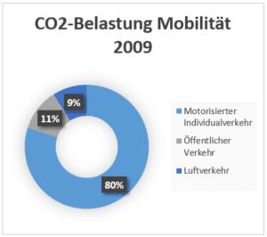 Grüne Produkte auf dem Vormarsch - ist der Markt im Wandel Grafik 2