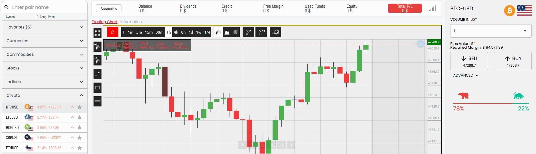 Bitcoin Code Handel