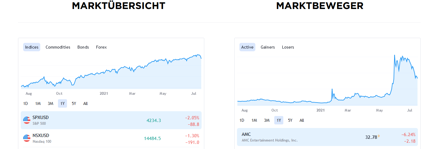 Bitcoin Storm Handel