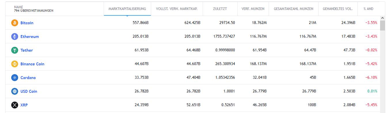 Bitcoin Trader Handel