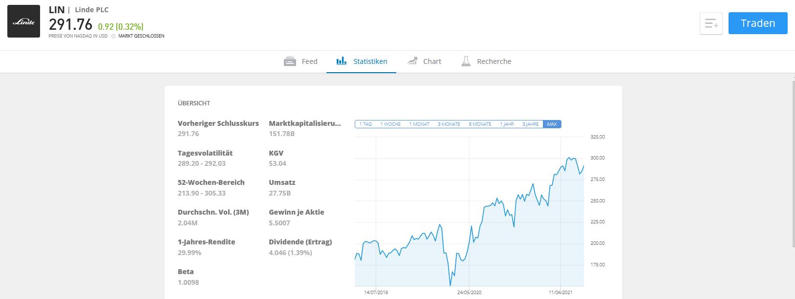 Wasserstoff Aktien kaufenb eToro Linde